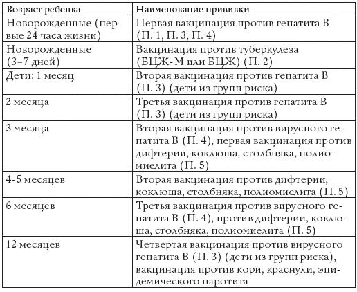 Таблица профилактических прививок